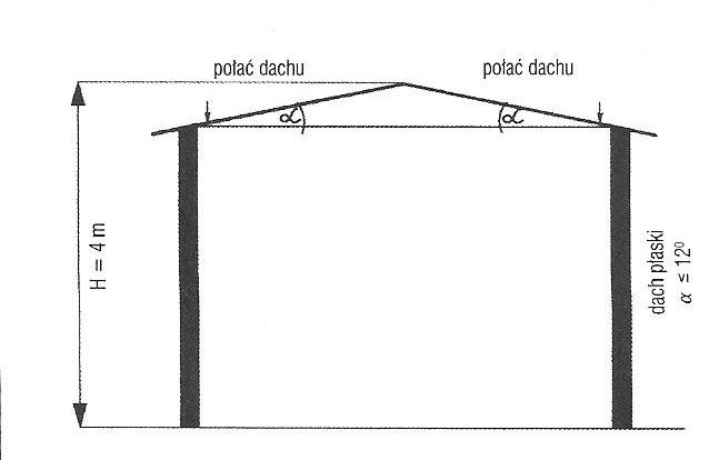 Modernizacja I Budowa Altany